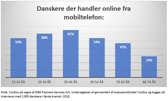 DIBS-YouGov-mobilshopping