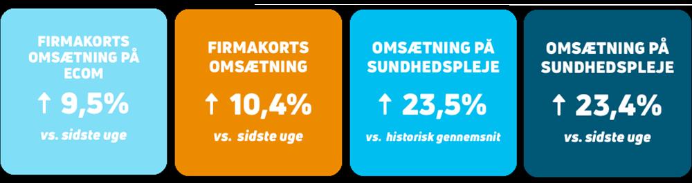 Danskernes forbrug_uge 32