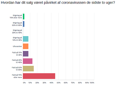 Danske virksomheder under coronakrisen
